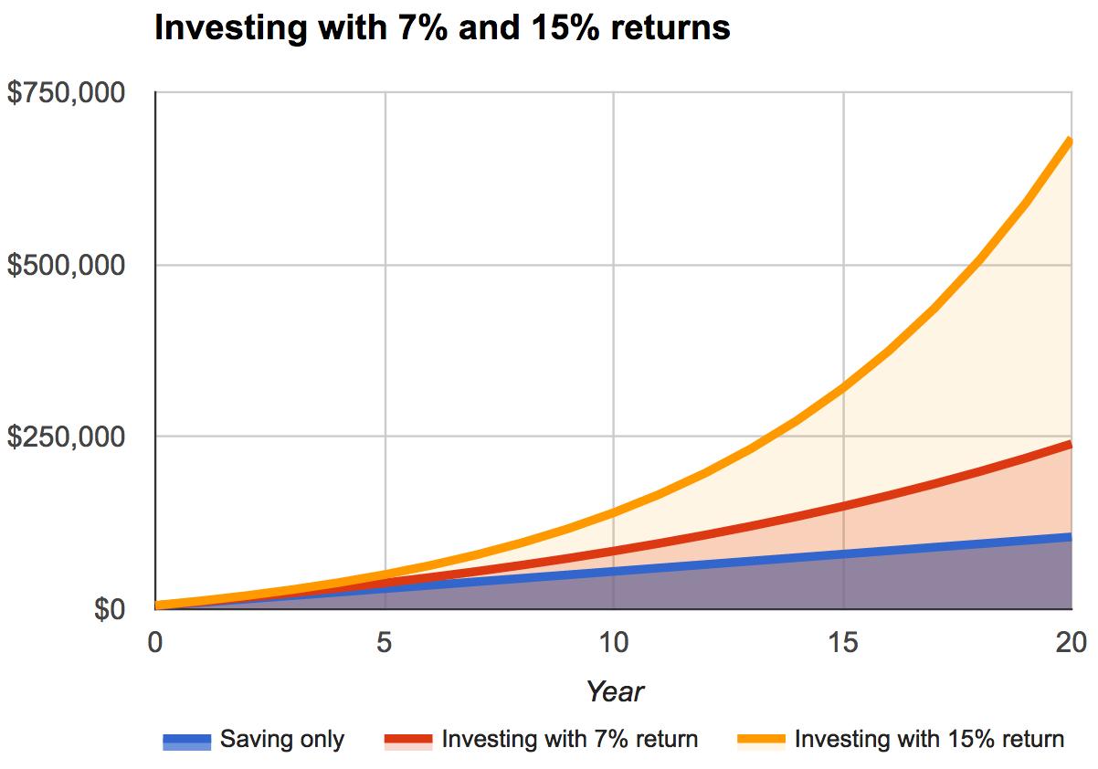 investing 7 vs 15